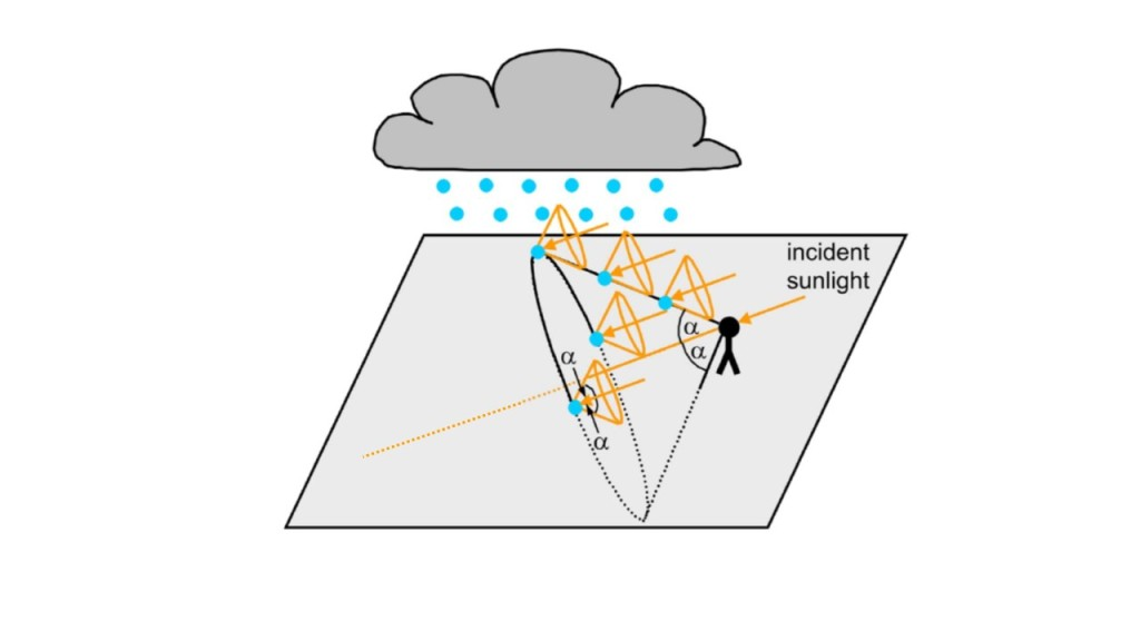 Sketch showing the cone of light that scatters back towards the viewer from the raindrops, with 42 degrees as the maximum angle of the cone